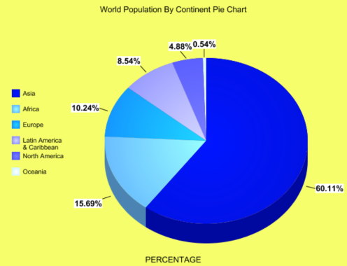 how to show percentage of customers area by pie chart